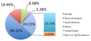 graph describing world coca consumption