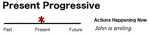 Timeline for present continuous/progressive verb tense