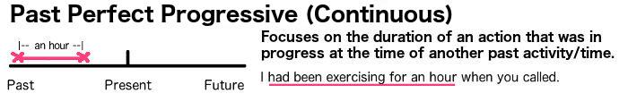 Use the past perfect progressive in English