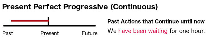 A timeline for the Present Perfect Progressive (Continuous)