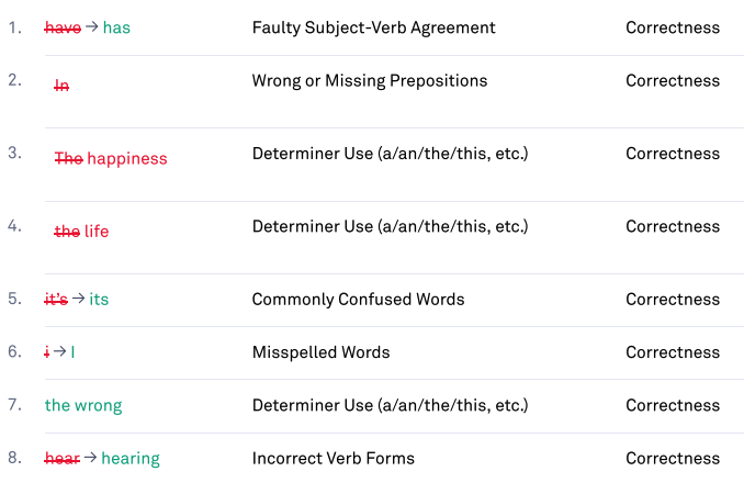 Grammarly's correction of the mistakes